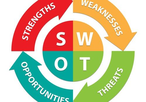 L'analyse SWOT en marketing management